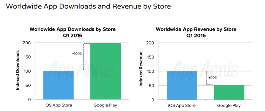 V prvním kvartálu Android aplikace byly více stahovány, ale vydělaly méně.