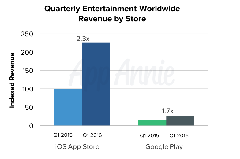 More-top-line-growth-was-seen-in-Entertainment-apps-for-iOS-than-Android