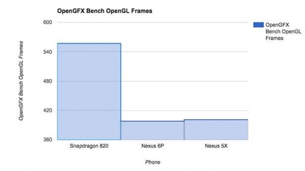 GFX Bench - Test grafiky