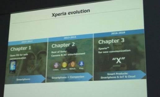 Sony ruší série C a M a spojuje je do jedné série X   novinky