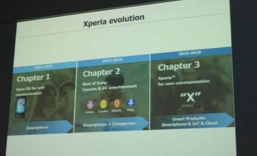 Kapitoly Sony