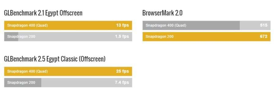 Snapdragon 200 vs Snapdragon 400