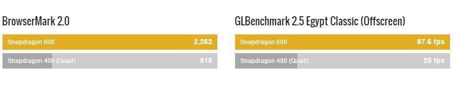 Snapdragon 400 vs Snapdragon 600