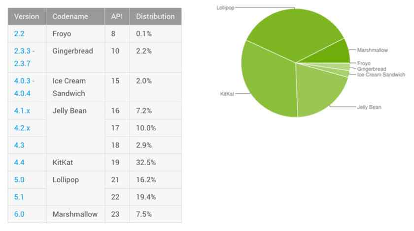 Android distribuce