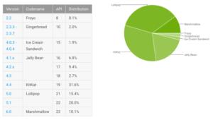 Android M má 10.1% android zařízení