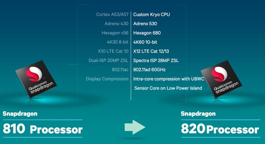 Snapdragon 810 na 820