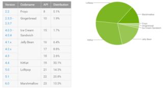 Android Marshmallow má 13.3% lidí