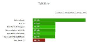 3G Hovory Sony Xperia E5