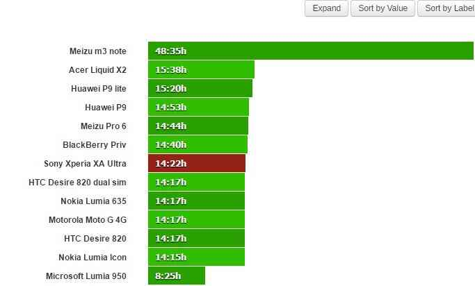 Jak dlouho zvládne telefon 3G síť Sony Xperia XA Ultra