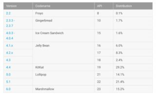 15.2% Android M na telefonech Android   novinky