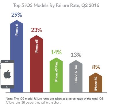 TOP 5 iOS problémových telefonu s iOS