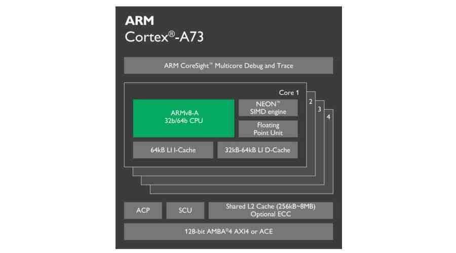 Stavba jádra Cortex A73