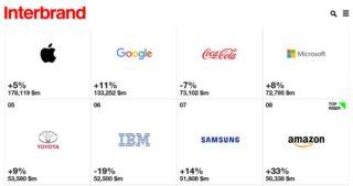 7. místo pro Samsung a 1. místo pro Apple.
