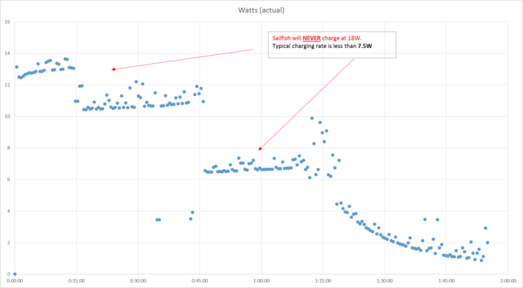 Graf Google Pixel