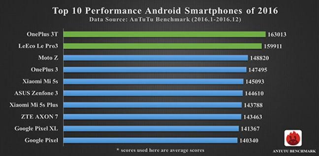 TOP android telefony roku 2016