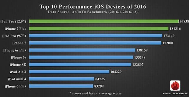 TOP iOS zařízení roku 2016q