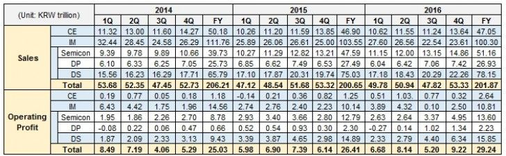 Prodeje Samsung za poslední 3 roky (horní část). Operativní zisk(dolní část). Právě IM je IT a Mobilní divize. FY = roční