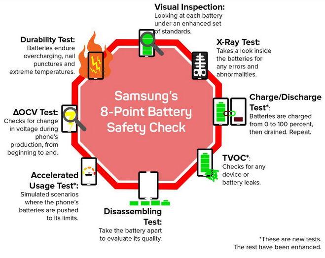 Zkušební testy Samsungu - nový testovací proces