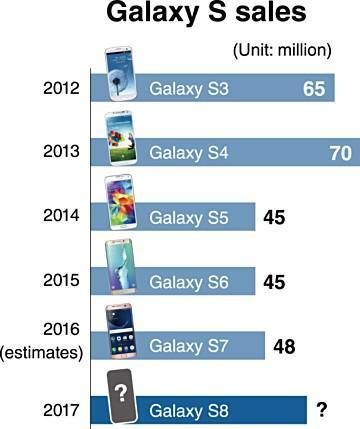 Podle zprávy chce Samsung prodat 60 miliónů Galaxy S8
