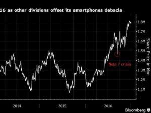 Samsung Galaxy Note 7 tržní hodnota se stále zvětšuje