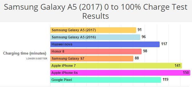Samsung Galaxy A5 2017 nabíjení baterie