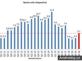 Sony poslalo 5.1 miliónů telefonu ve 4.čtvrtletí. Meziroční propad o 33%.   novinky