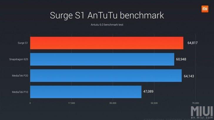 Surge S1  test