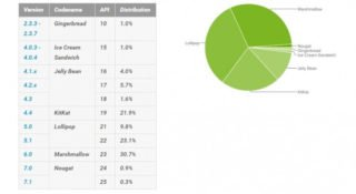 Android podíl na trhu