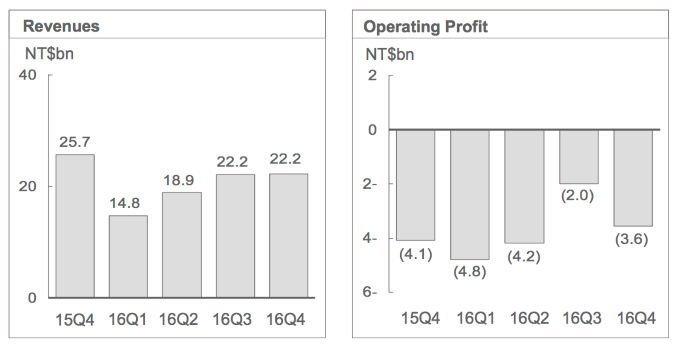 Revenues = tržby společnosti (nikoliv zisk); Operating Profit = jedná se o celkový zisk firmy (nejdůležitější údaj)