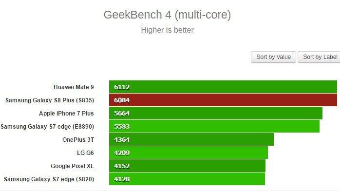 Samsung Galaxy S8+ test (Multi Core)