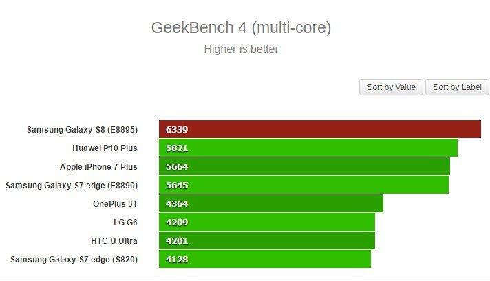 Test více vláken na GeekBench 4
