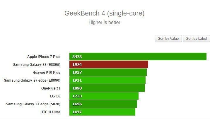Jednovláknový test GeekBench 4