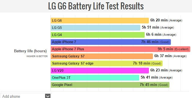 LG G6 bateriový test