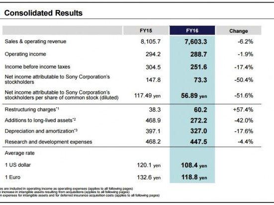 Sony publikovalo finanční výsledky za rok 2016   novinky