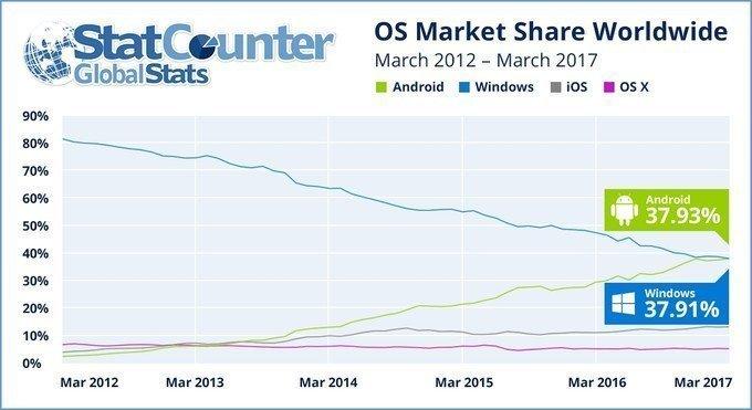 Statistiky jak si polepši OS Android