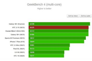 GeekBench 4 (multi-core)