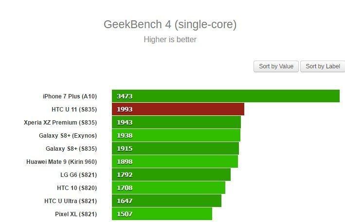 GeekBench 4 (single-core)