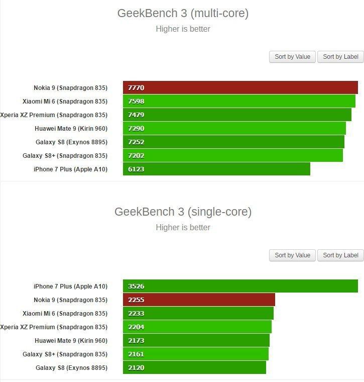GeekBench - MultiCore #2 GeekBench 3 (Single Core)