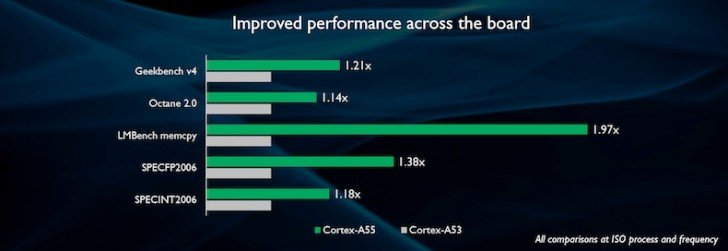 Cortex - A55 (zelená), Cortex-A53 (šedá)