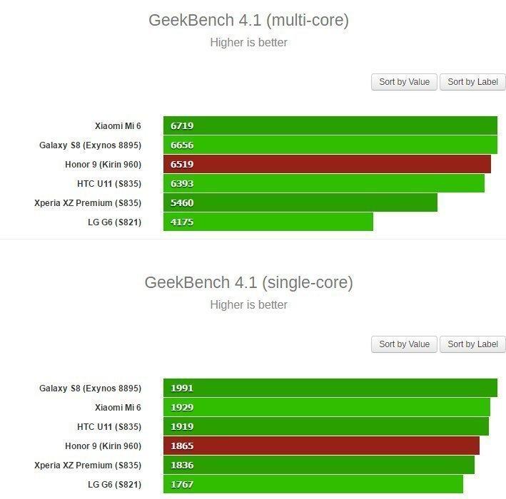 GeekBench 4.1 s více jádry a jedním jádrem