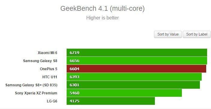 Test GeekBench s více jádry. V těsné blízkosti Galaxy S8