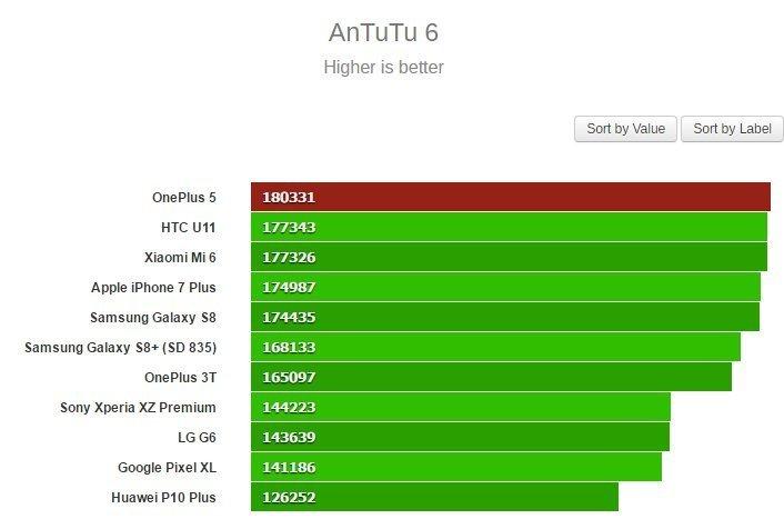 V testu AnTuTu OnePlus 5 vítězí