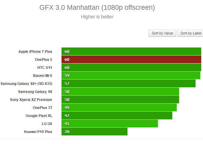 Test GPU, v těšné blízkosti iPhone 7