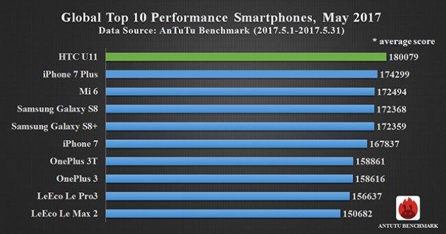 HTC U11 má nejlepší průměrné skóre v testech a AnTuTU