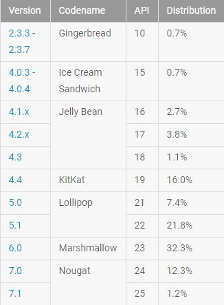 Android statistika - Srpen 2017