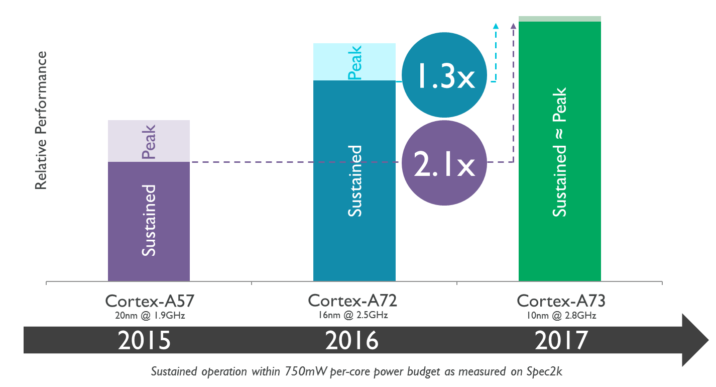 Výkon Cortex A73
