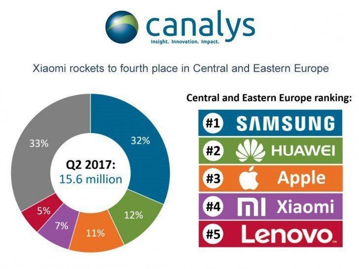 Huawei překonalo Apple