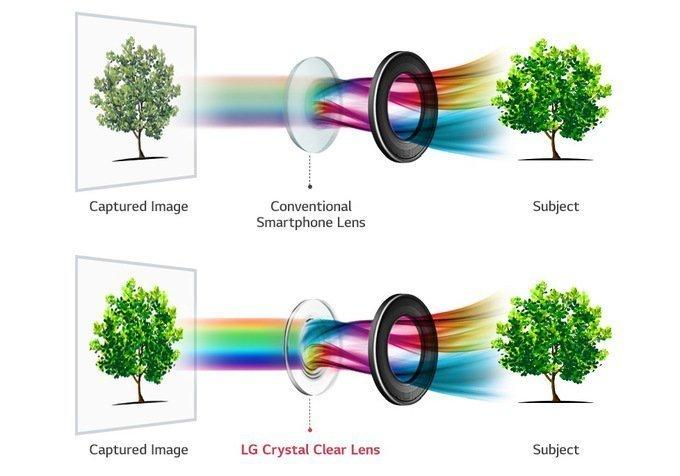 LG Crystal Clear Lens