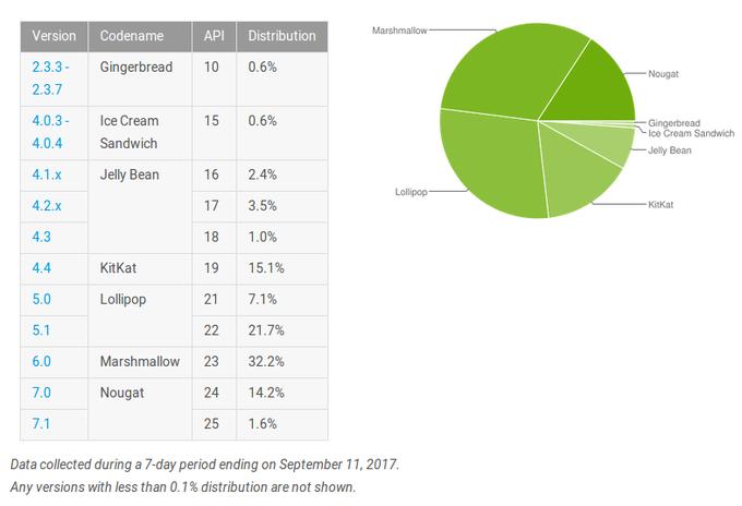 Statistika Androidu