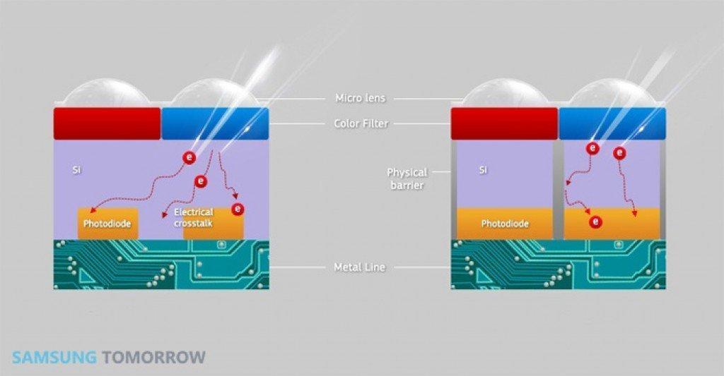 Deep Trench izolace udržuje světlo z jednoho pixelu tak, aby se nedotklo blízkého pixelu.